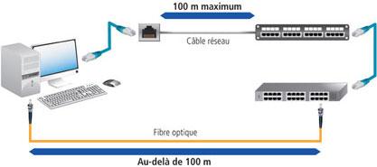 Guide fibre optique exertis connect cuc - Comment se passe l installation de la fibre ...